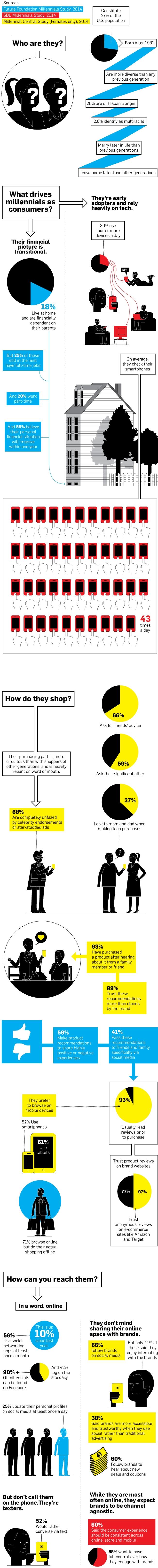 Vad är millennials?